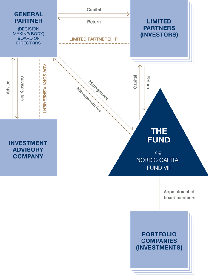 Typical fund structure Chart